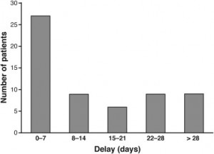 Distribution of delay in stopping INH after stopping rules from the American Thoracic Society guidelines had been met.